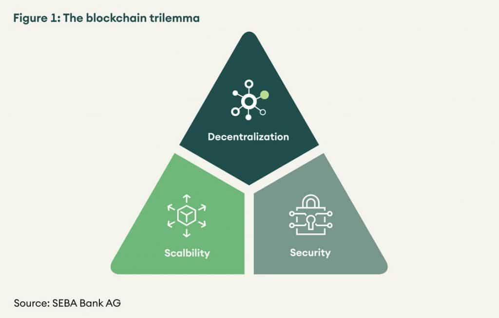 blockchain-trilemma